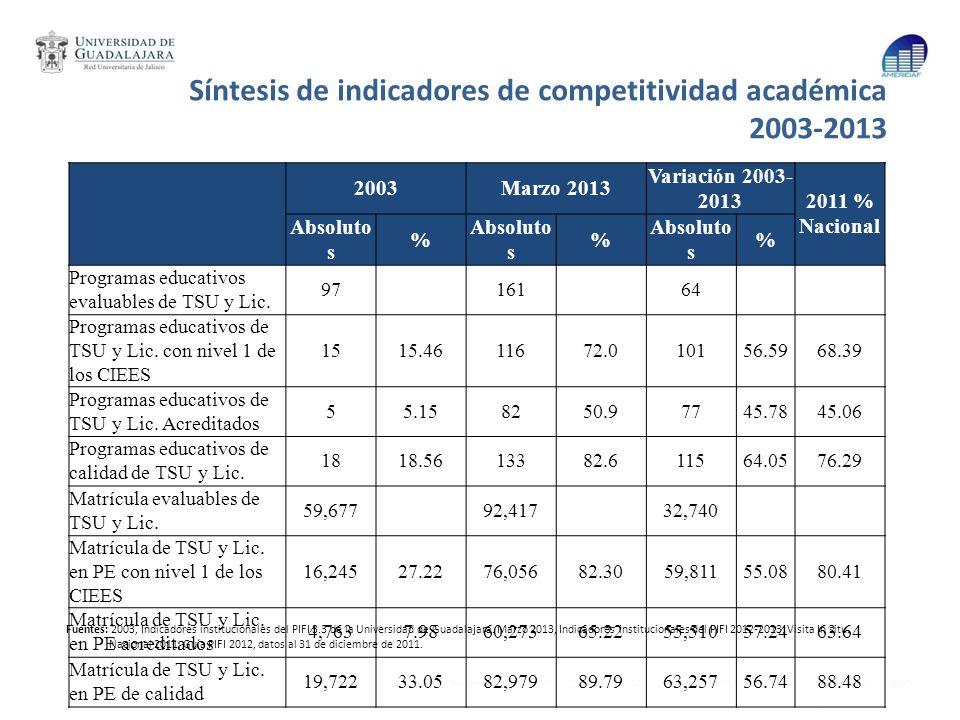Síntesis de indicadores de competitividad académica 2003-2013 Fuentes: 2003, Indicadores institucionales del PIFI 3.3 de la Universidad de Guadalajara