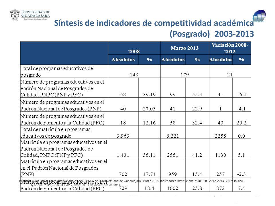Síntesis de indicadores de competitividad académica (Posgrado) 2003-2013 Fuentes: 2003, Indicadores institucionales del PIFI 3.3 de la Universidad de