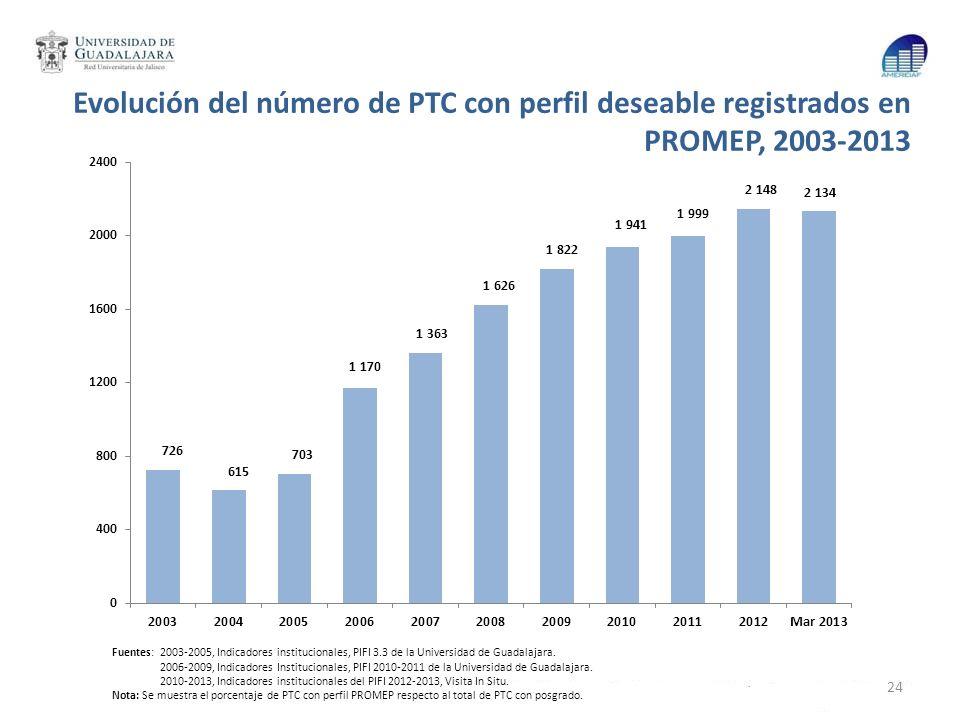 Evolución del número de PTC con perfil deseable registrados en PROMEP, 2003-2013 Fuentes: 2003-2005, Indicadores institucionales, PIFI 3.3 de la Unive