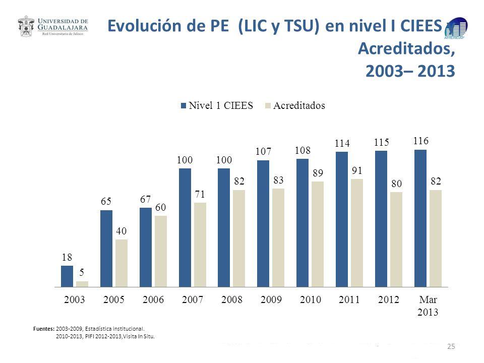 Evolución de PE (LIC y TSU) en nivel I CIEES y Acreditados, 2003– 2013 25 Fuentes: 2003-2009, Estadística institucional. 2010-2013, PIFI 2012-2013,Vis