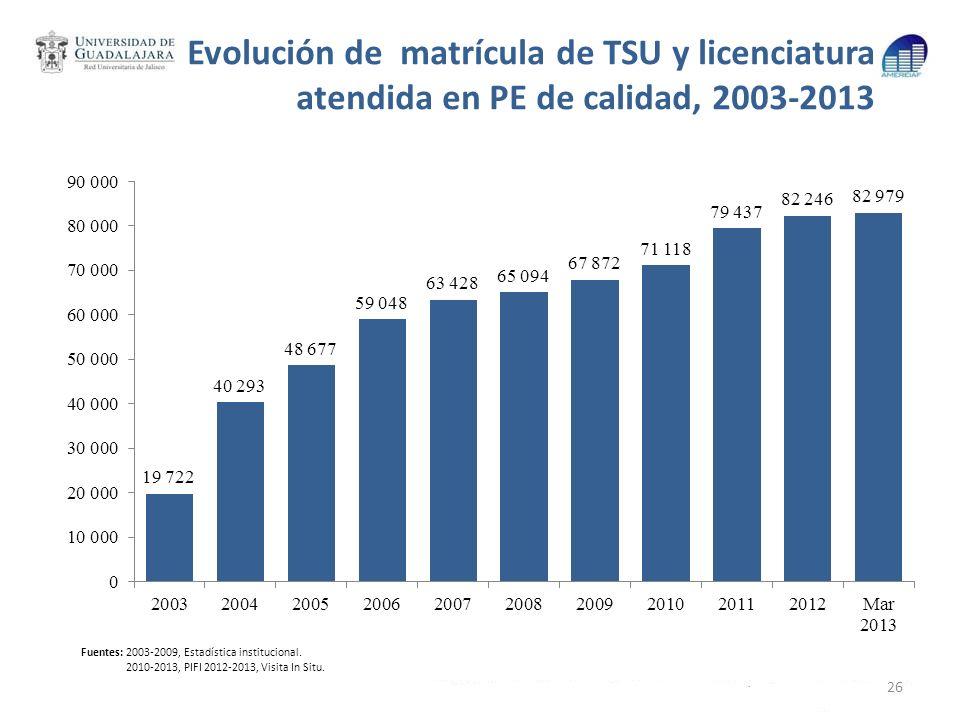 Evolución de matrícula de TSU y licenciatura atendida en PE de calidad, 2003-2013 26 Fuentes: 2003-2009, Estadística institucional. 2010-2013, PIFI 20