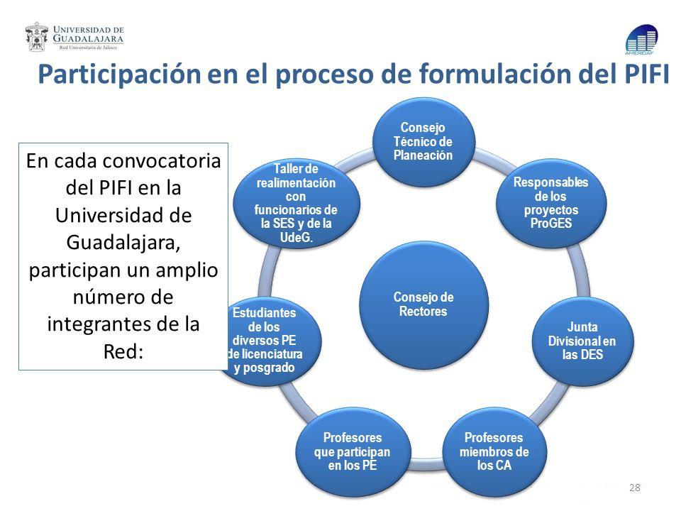 Participación en el proceso de formulación del PIFI Consejo de Rectores Consejo Técnico de Planeación Responsables de los proyectos ProGES Junta Divis