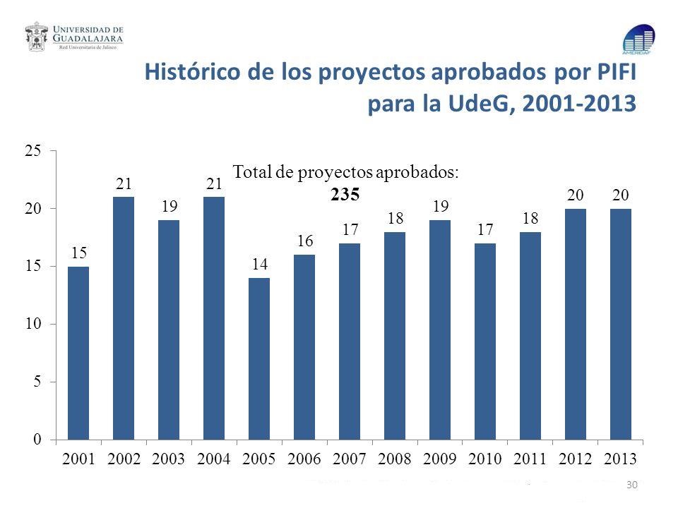 Histórico de los proyectos aprobados por PIFI para la UdeG, 2001-2013 30 Total de proyectos aprobados: 235