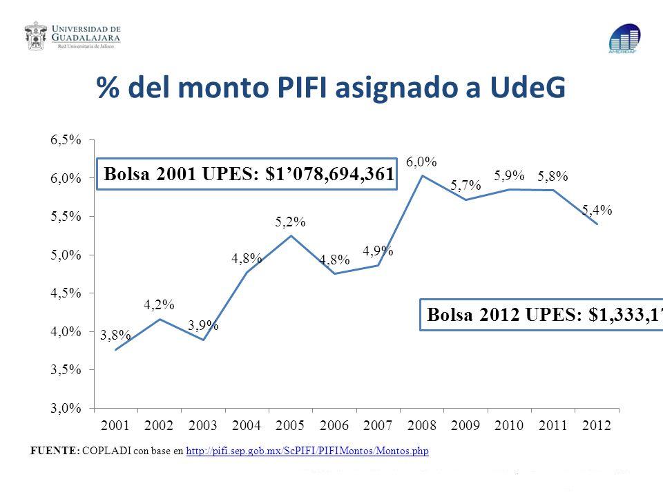 % del monto PIFI asignado a UdeG Bolsa 2001 UPES: $1078,694,361 Bolsa 2012 UPES: $1,333,177,679 FUENTE: COPLADI con base en http://pifi.sep.gob.mx/ScP