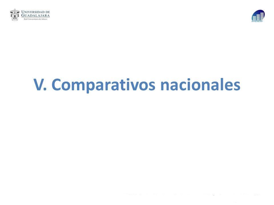 V. Comparativos nacionales