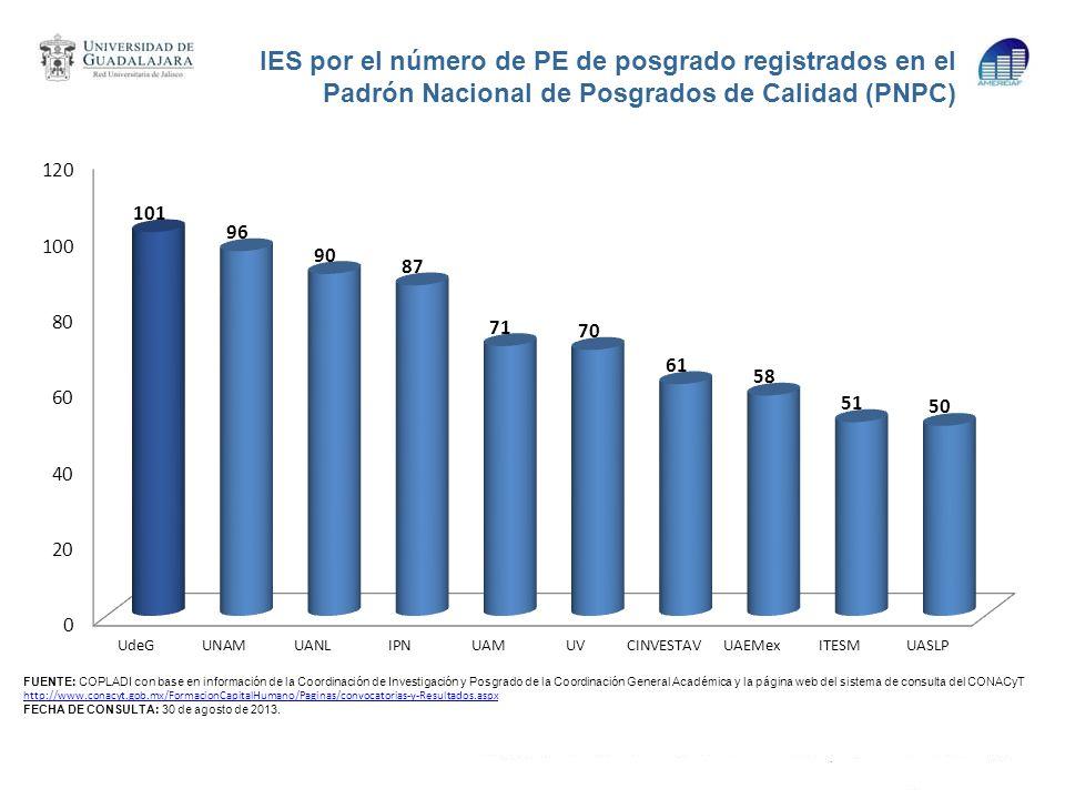 IES por el número de PE de posgrado registrados en el Padrón Nacional de Posgrados de Calidad (PNPC) FUENTE: COPLADI con base en información de la Coo