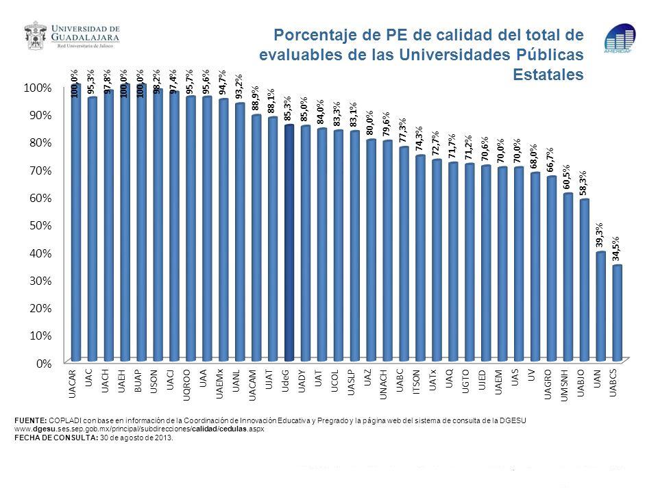 Porcentaje de PE de calidad del total de evaluables de las Universidades Públicas Estatales FUENTE: COPLADI con base en información de la Coordinación