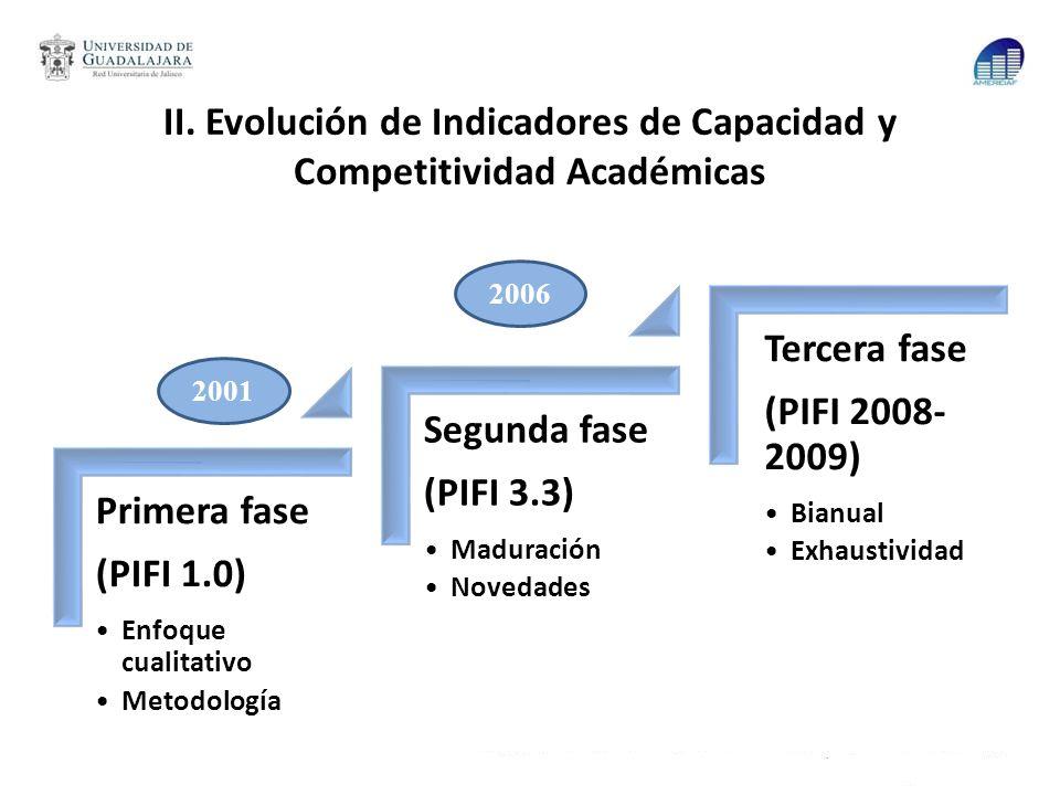 II. Evolución de Indicadores de Capacidad y Competitividad Académicas Primera fase (PIFI 1.0) Enfoque cualitativo Metodología Segunda fase (PIFI 3.3)
