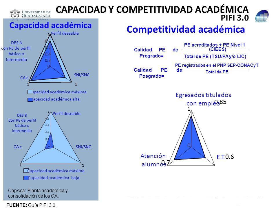 CAPACIDAD Y COMPETITIVIDAD ACADÉMICA PIFI 3.0 Capacidad académica 0 0.2 0.4 0.6 0.8 1 DES B Con PE de perfil básico o intermedio Perfil deseable SNI/S