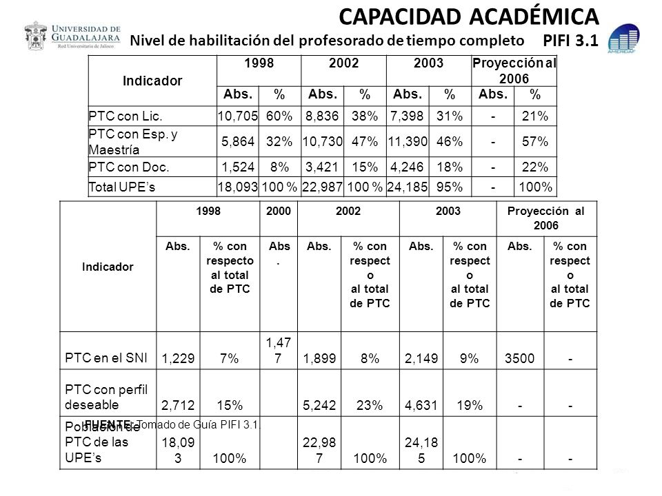 Indicador 199820022003Proyección al 2006 Abs.% % % % PTC con Lic.10,70560%8,83638%7,39831%-21% PTC con Esp. y Maestría 5,86432%10,73047%11,39046%-57%