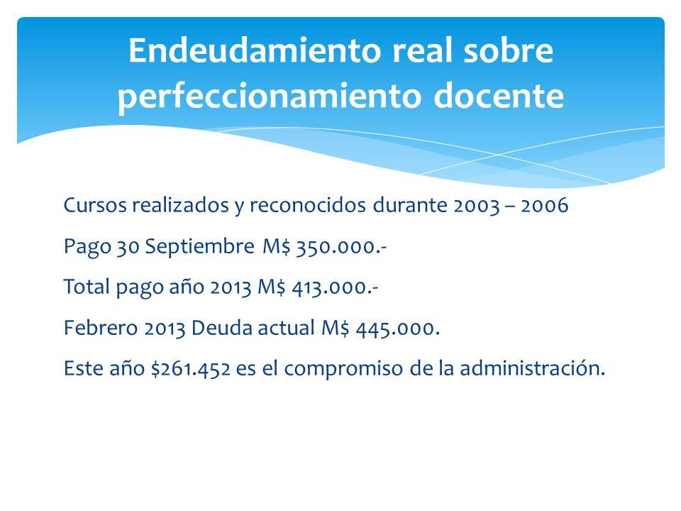 Endeudamiento real sobre perfeccionamiento docente Cursos realizados y reconocidos durante 2003 – 2006 Pago 30 Septiembre M$ 350.000.- Total pago año