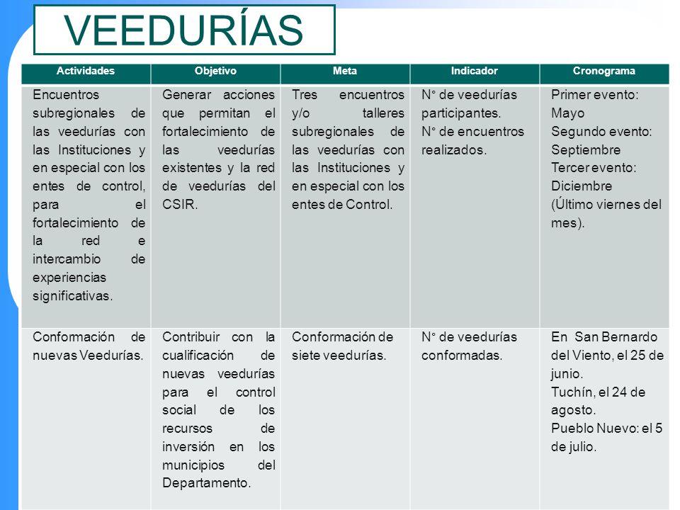 VEEDURÍAS ActividadesObjetivoMetaIndicadorCronograma Encuentros subregionales de las veedurías con las Instituciones y en especial con los entes de co