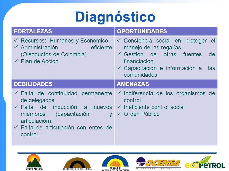 Diagnóstico FORTALEZASOPORTUNIDADES Recursos: Humanos y Económico Administración eficiente (Oleoductos de Colombia) Plan de Acción. Conciencia social
