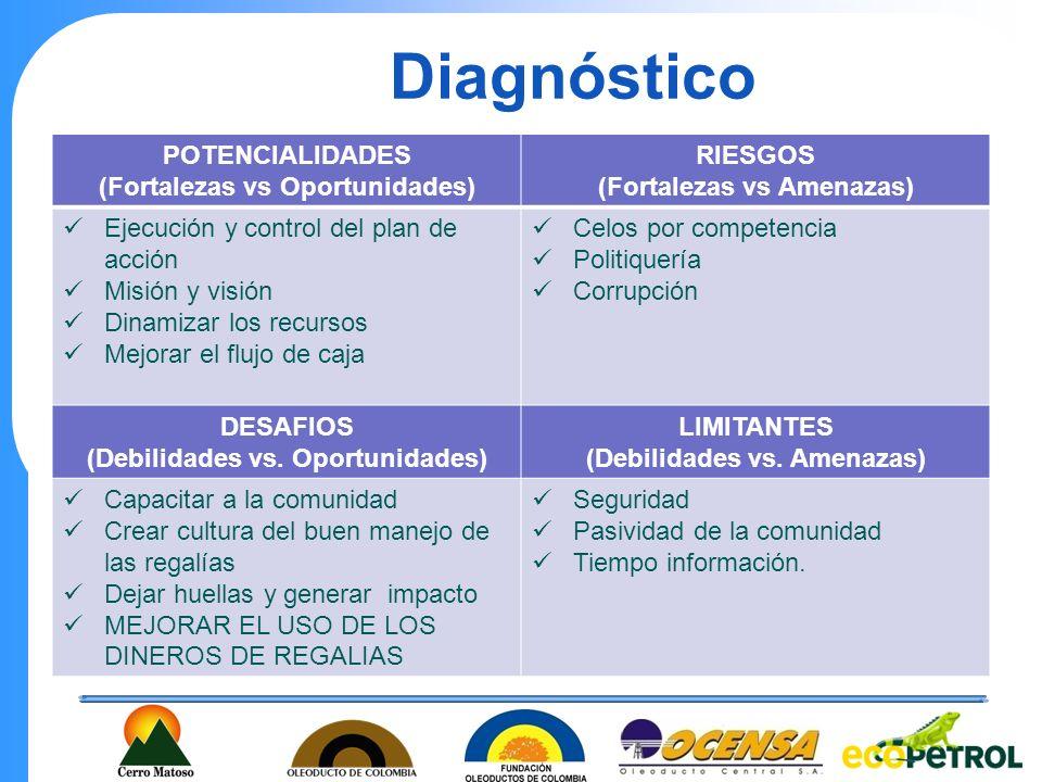 Diagnóstico POTENCIALIDADES (Fortalezas vs Oportunidades) RIESGOS (Fortalezas vs Amenazas) Ejecución y control del plan de acción Misión y visión Dina