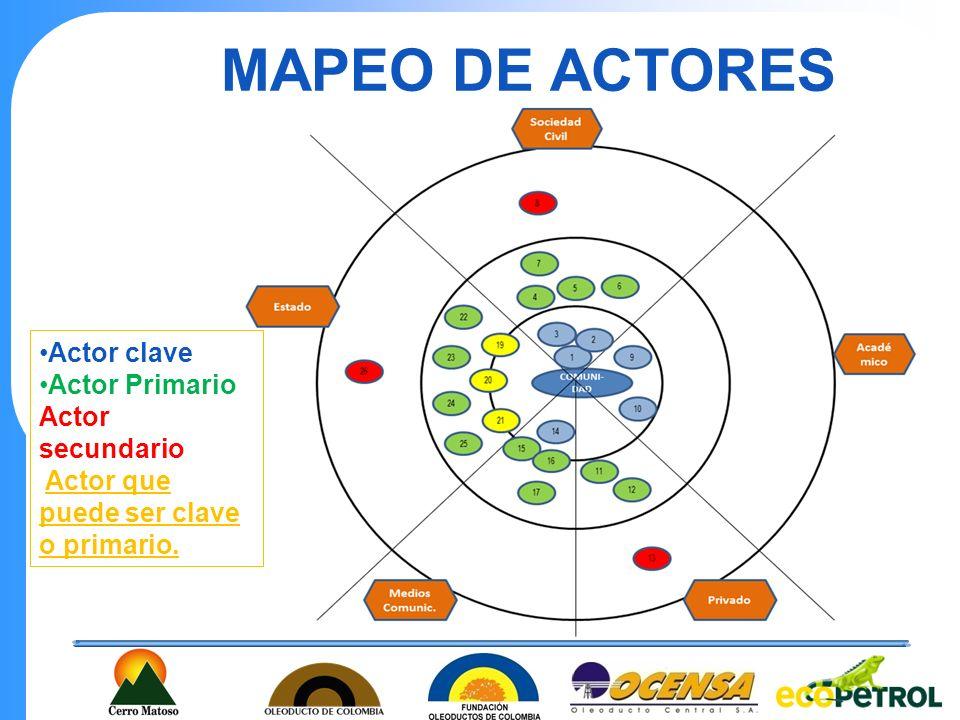 MAPEO DE ACTORES Actor clave Actor Primario Actor secundario Actor que puede ser clave o primario.