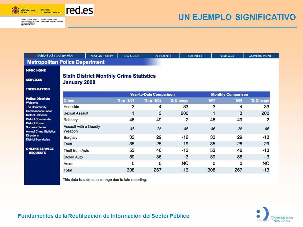 Fundamentos de la Reutilización de Información del Sector Público UN EJEMPLO SIGNIFICATIVO