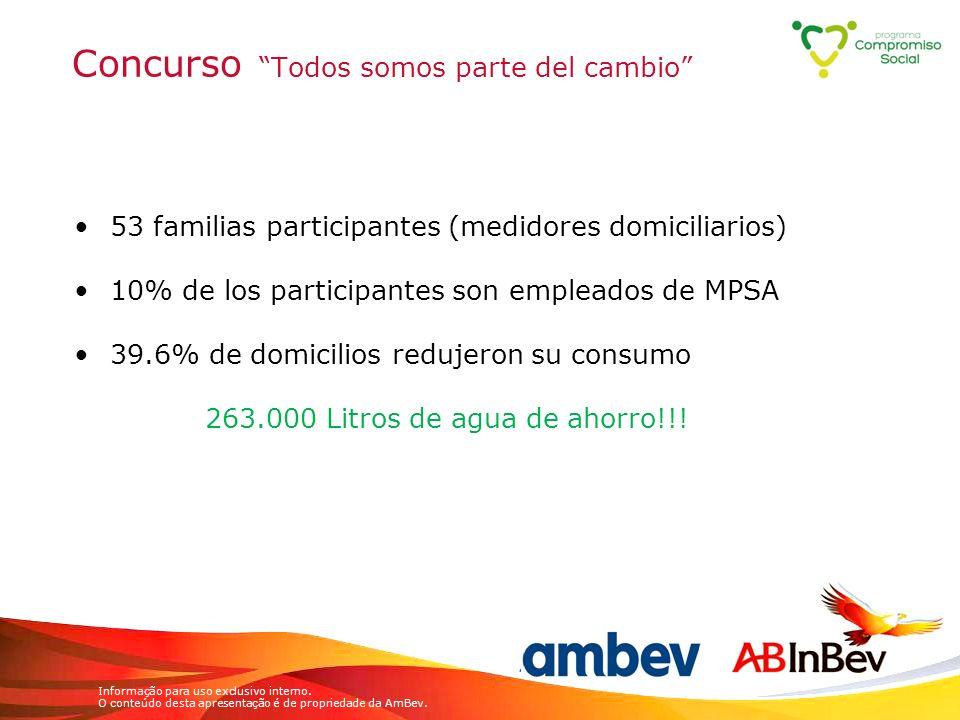 Informação para uso exclusivo interno. O conteúdo desta apresentação é de propriedade da AmBev. Concurso Todos somos parte del cambio 53 familias part