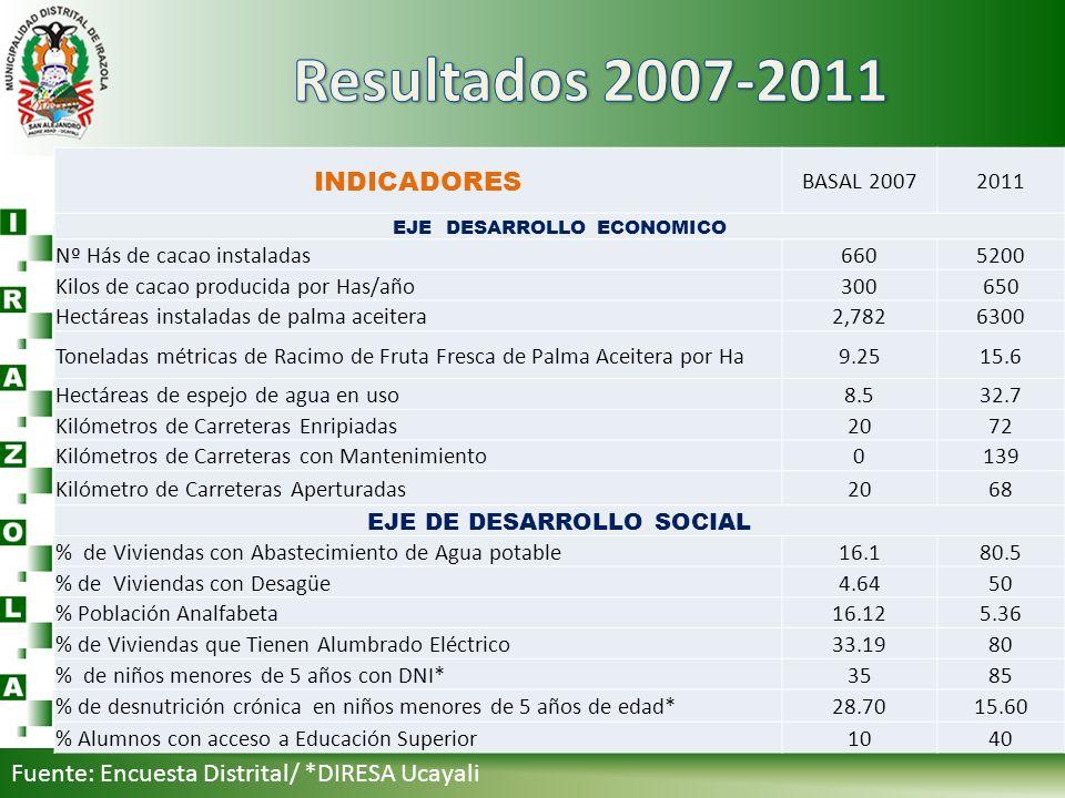 Fuente: Encuesta Distrital/ *DIRESA Ucayali INDICADORES BASAL 20072011 EJE DESARROLLO ECONOMICO Nº Hás de cacao instaladas6605200 Kilos de cacao produ