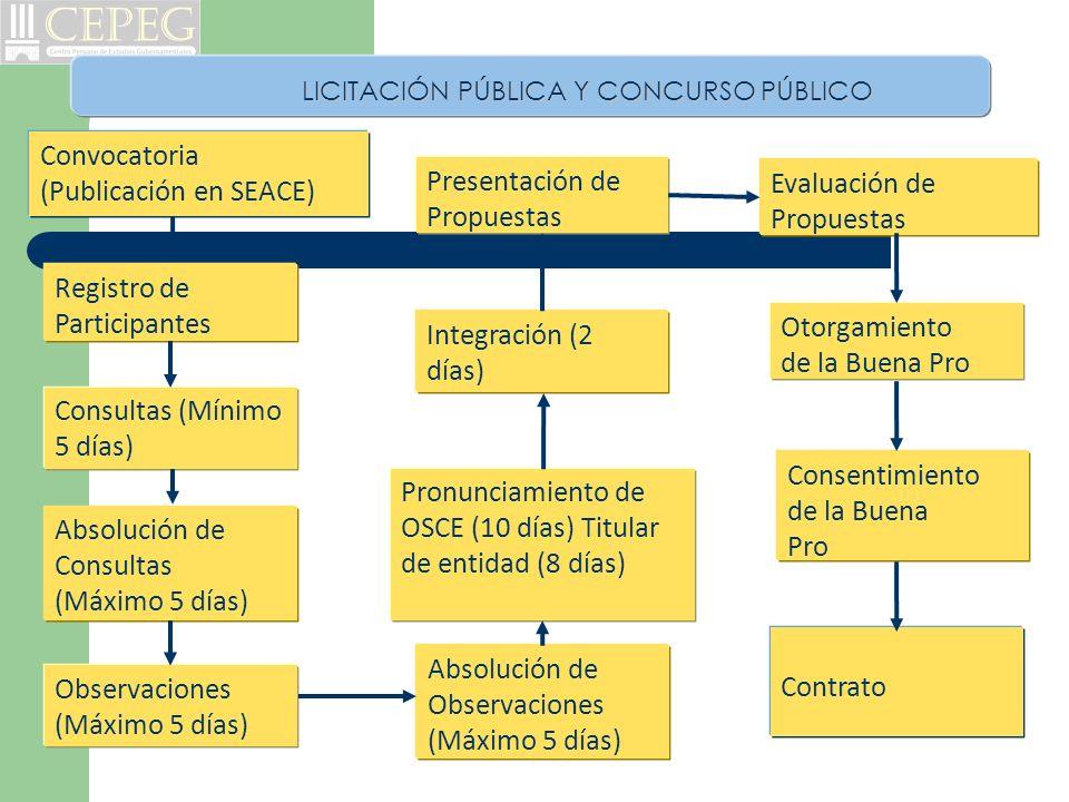 Convocatoria (Publicación en SEACE) Registro de Participantes Consultas (Mínimo 5 días) Absolución de Consultas (Máximo 5 días) Observaciones (Máximo