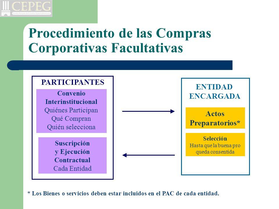 Procedimiento de las Compras Corporativas Facultativas Convenio Interinstitucional Quiénes Participan Qué Compran Quién selecciona Actos Preparatorios