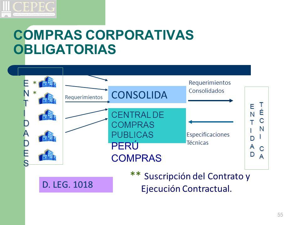 CENTRAL DE COMPRAS PUBLICAS PERÚ COMPRAS CONSOLIDA ENTIDADESENTIDADESENTIDADESENTIDADES Requerimientos Consolidados ENTIDADENTIDADENTIDADENTIDAD TÉCNI