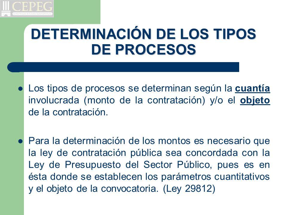 Convocatoria Evaluación de la Propuesta Otorgamiento de la Buena Pro Consultas y observaciones Registro de Participantes Presentación de la Propuesta Adjudicación Directa Públicas y Selectivas Bienes, Servicios y Obras 10 días Integración de Bases