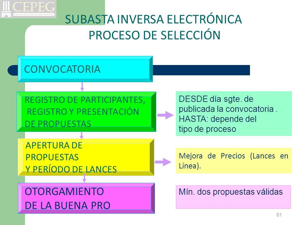 SUBASTA INVERSA ELECTRÓNICA PROCESO DE SELECCIÓN CONVOCATORIA REGISTRO DE PARTICIPANTES, REGISTRO Y PRESENTACIÓN DE PROPUESTAS OTORGAMIENTO DE LA BUEN