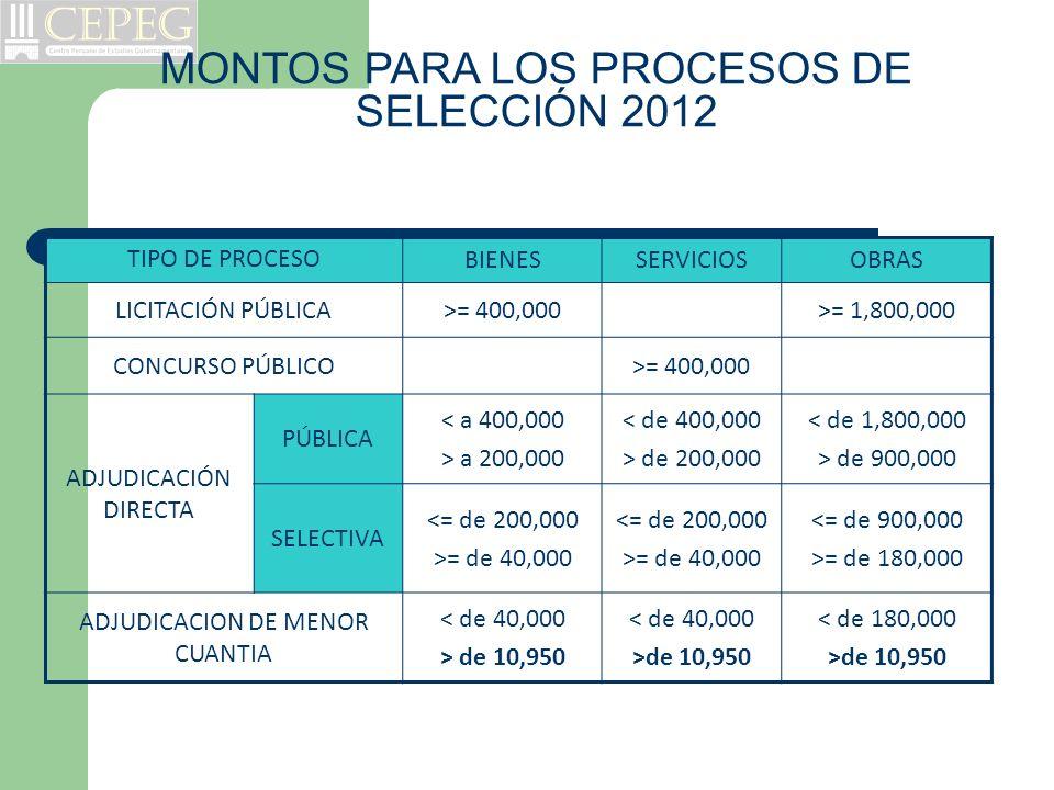 TIPO DE PROCESO BIENESSERVICIOSOBRAS LICITACIÓN PÚBLICA>= 400,000>= 1,800,000 CONCURSO PÚBLICO>= 400,000 ADJUDICACIÓN DIRECTA PÚBLICA < a 400,000 > a