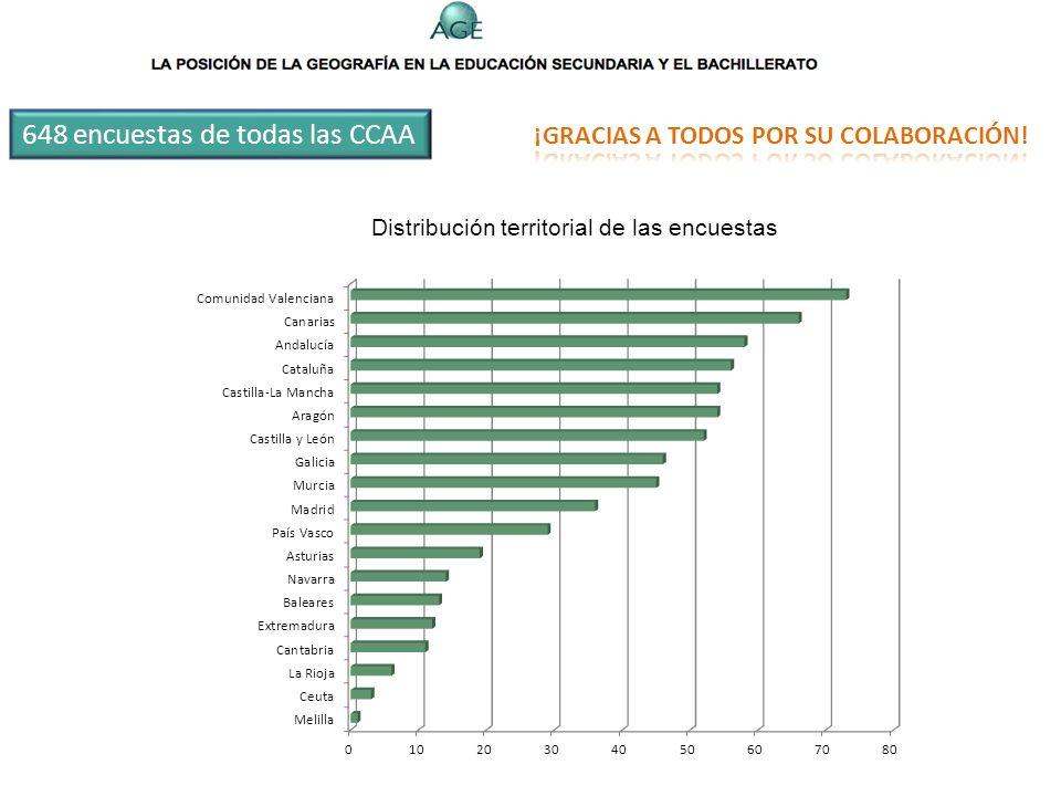 1. ¿En qué Comunidad Autónoma se encuentra su centro de trabajo? 2. ¿Qué especialidad siguió en sus estudios universitarios? 3. ¿En qué grupo de edad