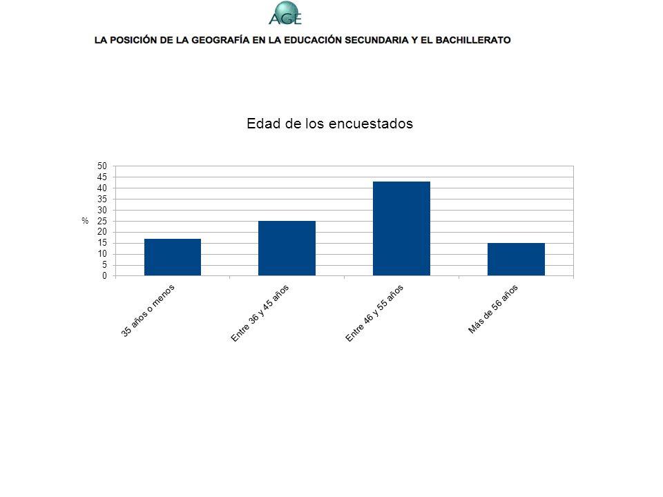 Titulaciones declaradas por los encuestados