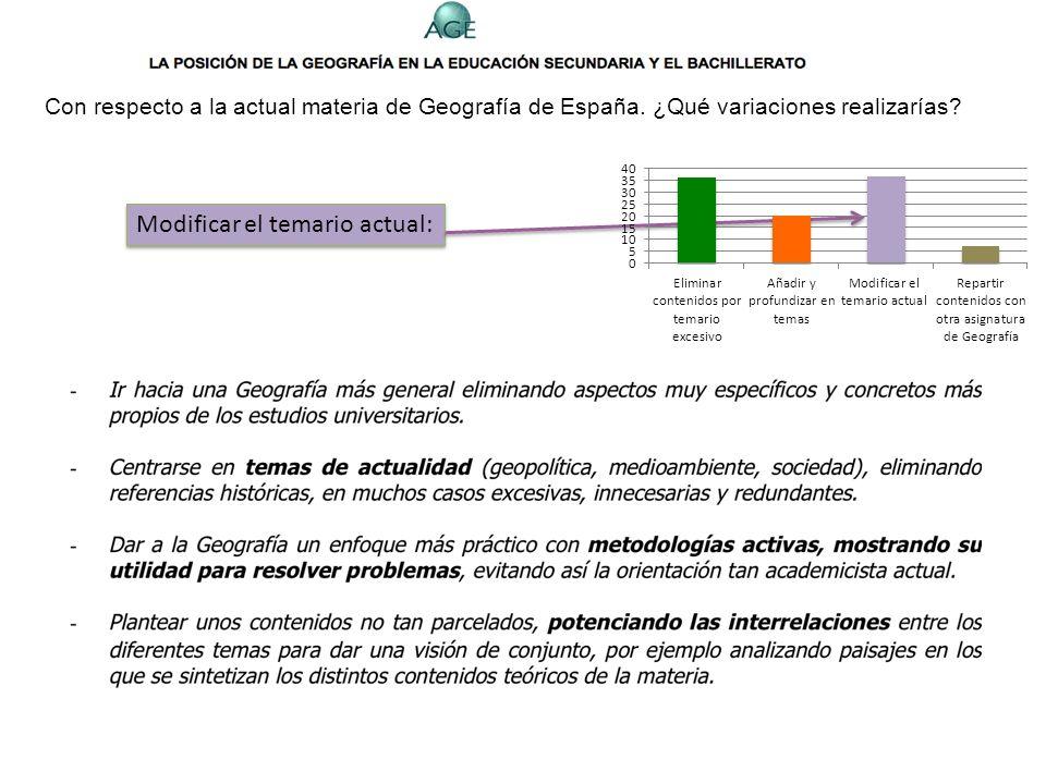 Con respecto a la actual materia de Geografía de España. ¿Qué variaciones realizarías? Añadir nuevos temas y/o reforzar algunos contenidos: