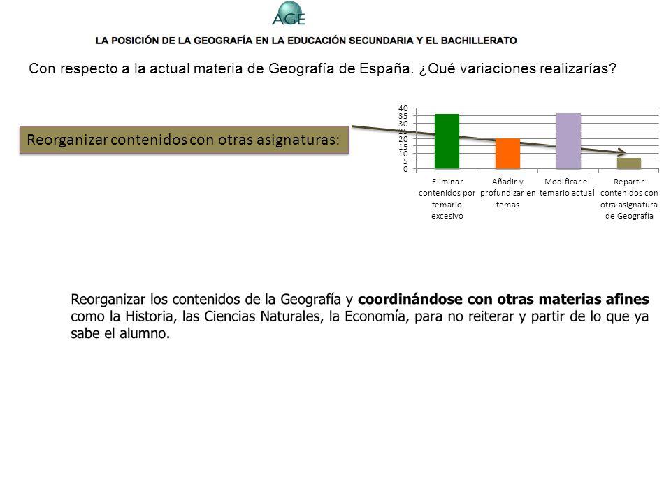 Con respecto a la actual materia de Geografía de España. ¿Qué variaciones realizarías? Modificar el temario actual: