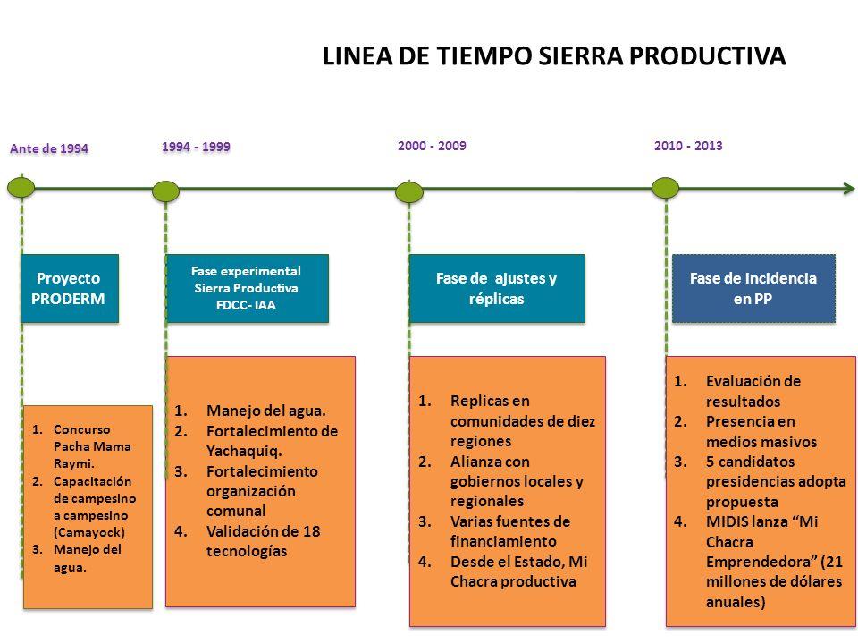 Ante de 1994 Fase experimental Sierra Productiva FDCC- IAA Fase experimental Sierra Productiva FDCC- IAA Proyecto PRODERM 1.Concurso Pacha Mama Raymi.