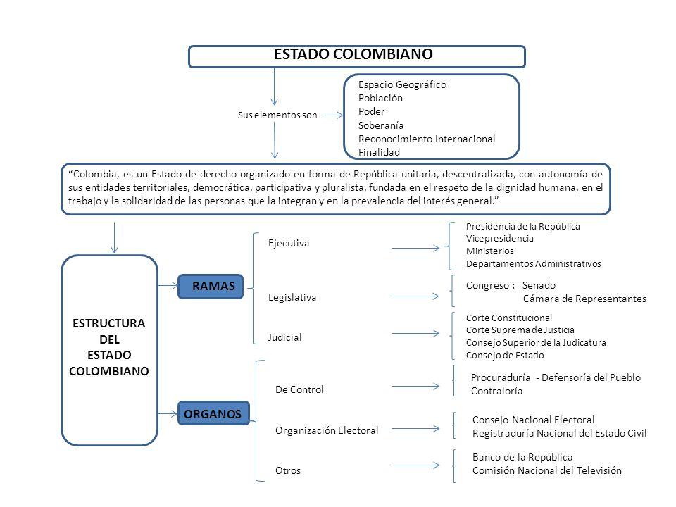 ESTADO COLOMBIANO Colombia, es un Estado de derecho organizado en forma de República unitaria, descentralizada, con autonomía de sus entidades territo