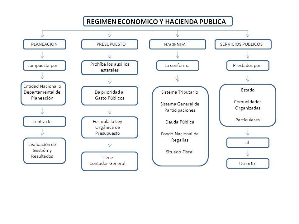 REGIMEN ECONOMICO Y HACIENDA PUBLICA PLANEACIONPRESUPUESTO HACIENDA SERVICIOS PUBLICOS compuesta por Entidad Nacional o Departamental de Planeación re
