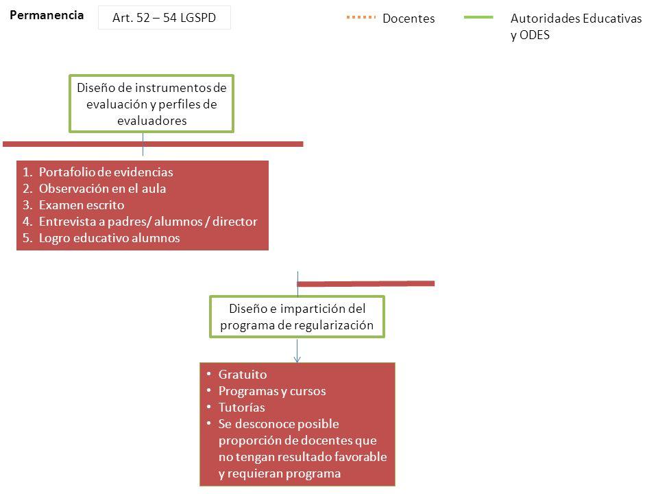 S UBSECRETARÍA DE E DUCACIÓN M EDIA S UPERIOR Permanencia Autoridades Educativas y ODES Art. 52 – 54 LGSPD Docentes Diseño de instrumentos de evaluaci
