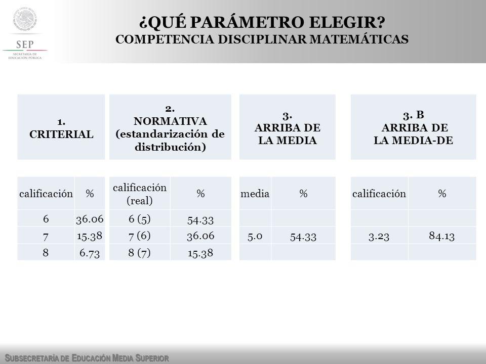 S UBSECRETARÍA DE E DUCACIÓN M EDIA S UPERIOR 1. CRITERIAL 2. NORMATIVA (estandarización de distribución) 3. ARRIBA DE LA MEDIA 3. B ARRIBA DE LA MEDI