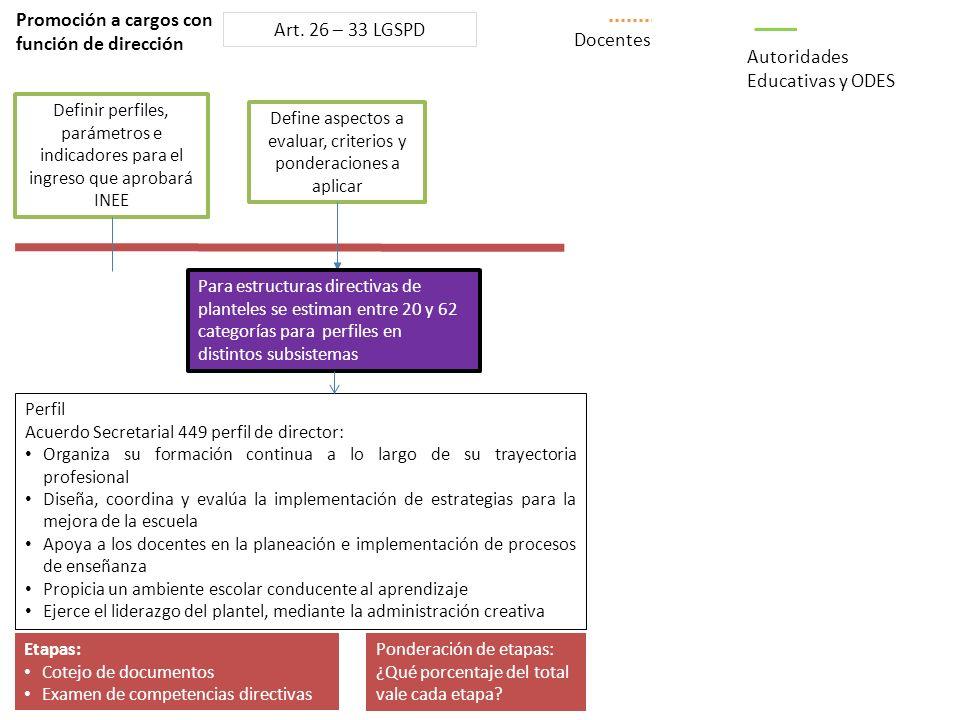 S UBSECRETARÍA DE E DUCACIÓN M EDIA S UPERIOR Promoción a cargos con función de dirección Define aspectos a evaluar, criterios y ponderaciones a aplic
