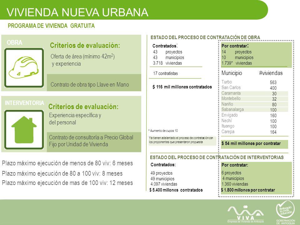 VIVIENDA NUEVA URBANA PROGRAMA DE VIVIENDA GRATUITA OBRA INTERVENTORIA Criterios de evaluación: Oferta de área (mínimo 42m 2 ) y experiencia Contrato