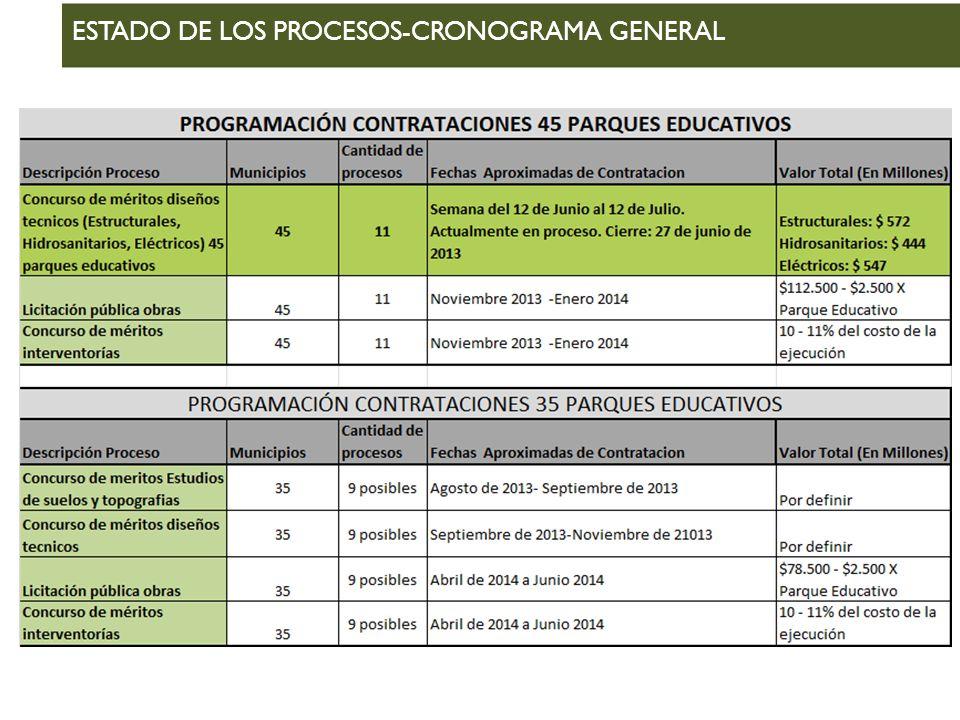 ESTADO DE LOS PROCESOS-CRONOGRAMA GENERAL