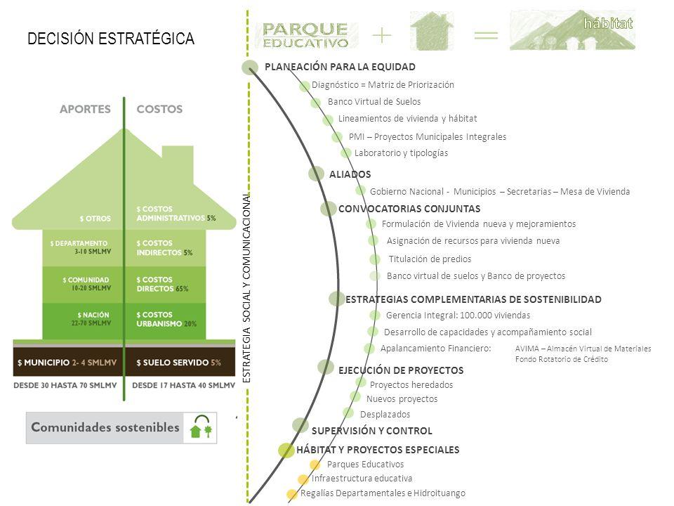 PLANEACIÓN PARA LA EQUIDAD Diagnóstico = Matriz de Priorización Lineamientos de vivienda y hábitat PMI – Proyectos Municipales Integrales Laboratorio