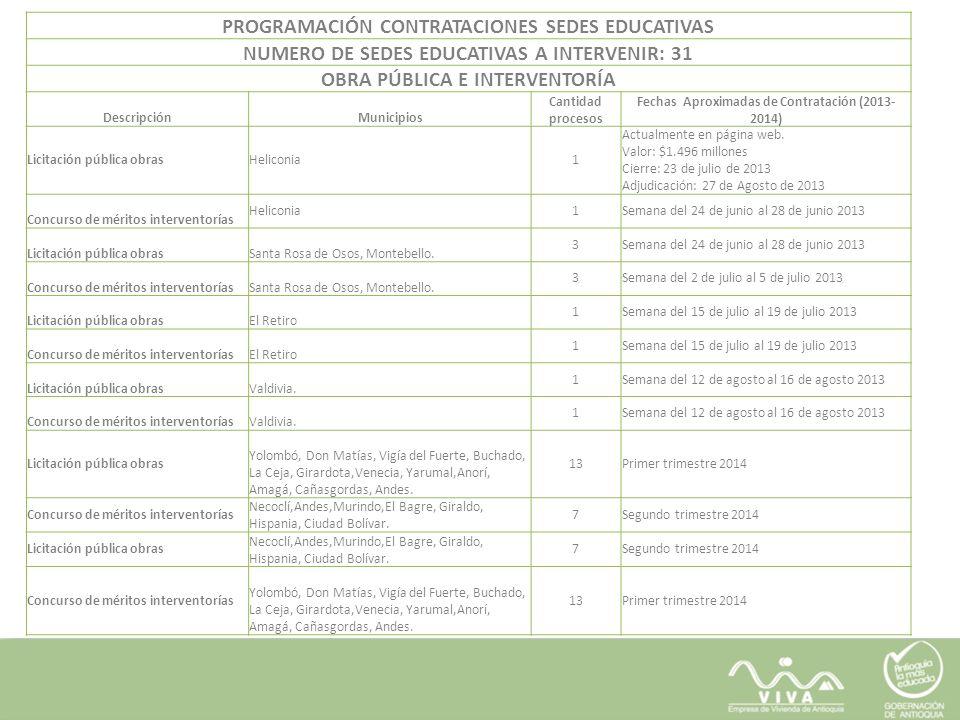 PROGRAMACIÓN CONTRATACIONES SEDES EDUCATIVAS NUMERO DE SEDES EDUCATIVAS A INTERVENIR: 31 OBRA PÚBLICA E INTERVENTORÍA DescripciónMunicipios Cantidad p
