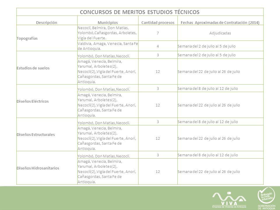 CONCURSOS DE MERITOS ESTUDIOS TÉCNICOS DescripciónMunicipiosCantidad procesosFechas Aproximadas de Contratación (2014) Topografías Necoclí, Belmira, D