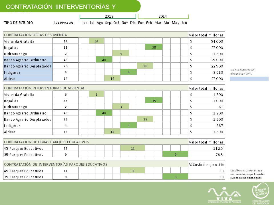 CONTRATACIÓN IINTERVENTORÍAS Y OBRAS No es contratación directa con VIVA Las cifras, cronogramas y número de proyectos están sujetos a modificaciones