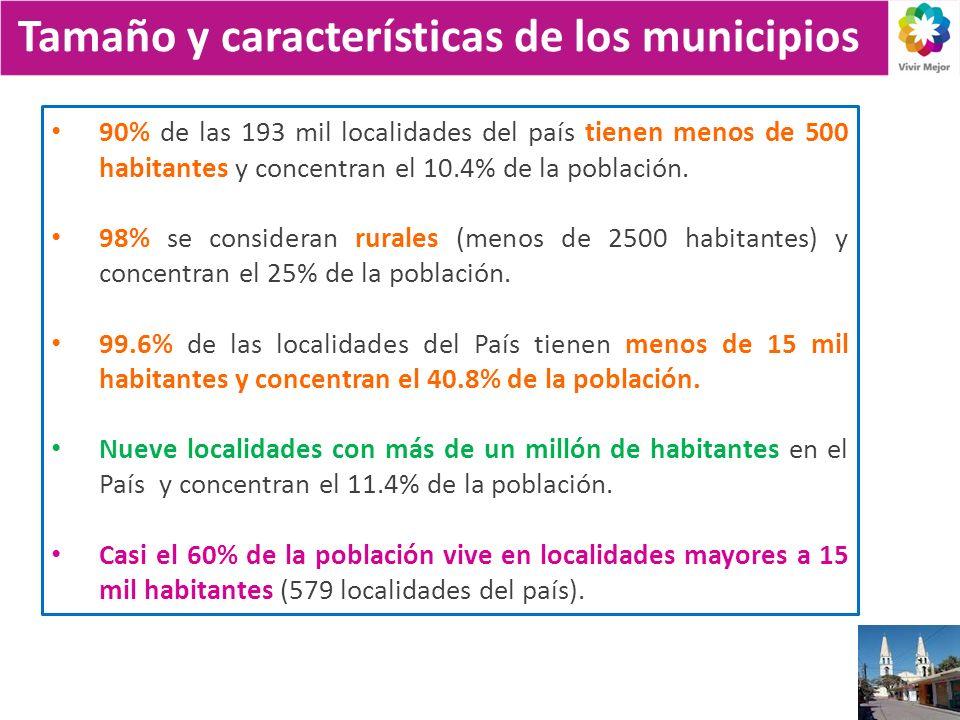 Tamaño y características de los municipios 90% de las 193 mil localidades del país tienen menos de 500 habitantes y concentran el 10.4% de la población.