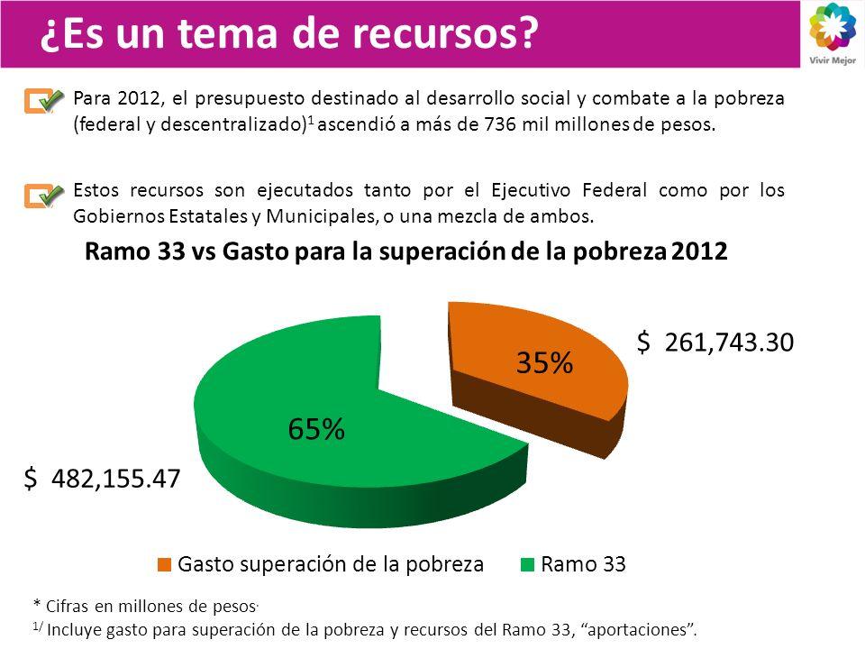 ¿Es un tema de recursos? Ramo 33 vs Gasto para la superación de la pobreza 2012 Para 2012, el presupuesto destinado al desarrollo social y combate a l