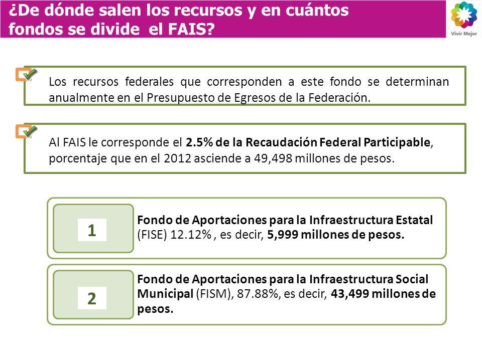 ¿De dónde salen los recursos y en cuántos fondos se divide el FAIS? Fondo de Aportaciones para la Infraestructura Estatal (FISE) 12.12%, es decir, 5,9