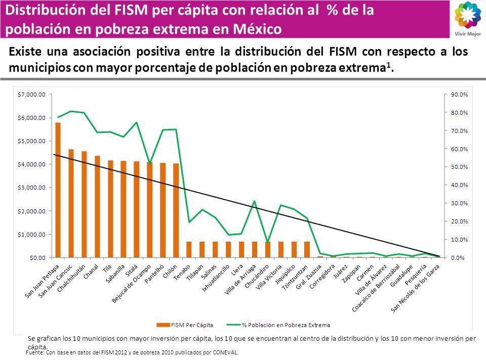 Distribución del FISM per cápita con relación al % de la población en pobreza extrema en México Existe una asociación positiva entre la distribución del FISM con respecto a los municipios con mayor porcentaje de población en pobreza extrema 1.