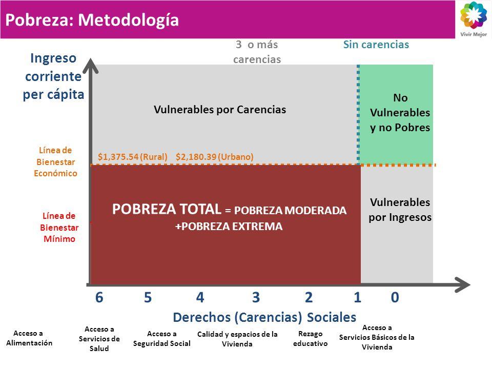 6 5 4 3 2 1 0 Derechos (Carencias) Sociales Línea de Bienestar Económico Línea de Bienestar Mínimo Sin carencias3 o más carencias Pobreza Extrema Ingreso corriente per cápita Pobreza Moderada Vulnerables por Carencias No Vulnerables y no Pobres Vulnerables por Ingresos Pobreza: Metodología $1,375.54 (Rural)$2,180.39 (Urbano) $715.74 (Rural)$1,020.86 (Urbano) POBREZA TOTAL = POBREZA MODERADA +POBREZA EXTREMA Acceso a Alimentación Acceso a Servicios de Salud Acceso a Seguridad Social Calidad y espacios de la Vivienda Acceso a Servicios Básicos de la Vivienda Rezago educativo