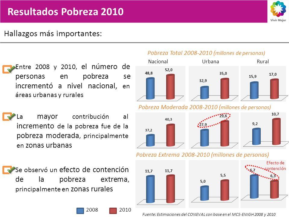 Hallazgos más importantes: Resultados Pobreza 2010 Fuente: Estimaciones del CONEVAL con base en el MCS-ENIGH 2008 y 2010 Entre 2008 y 2010, el número de personas en pobreza se incrementó a nivel nacional, en áreas urbanas y rurales La mayor contribución al incremento de la pobreza fue de la pobreza moderada, principalmente en zonas urbanas NacionalUrbanaRural Se observó un efecto de contención de la pobreza extrema, principalmente en zonas rurales 20082010 Efecto de contención Pobreza Total 2008-2010 ( millones de personas) Pobreza Moderada 2008-2010 ( millones de personas) Pobreza Extrema 2008-2010 (millones de personas)